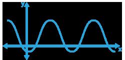 Goniometrische Functies